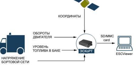ГЛОНАС/GPS/СGSM, система контроля расхода топлива и навигации.