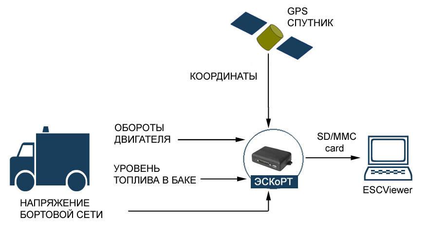 Оффлайновый режим пострейсового контроля транспорта (GPS тахо-граф)