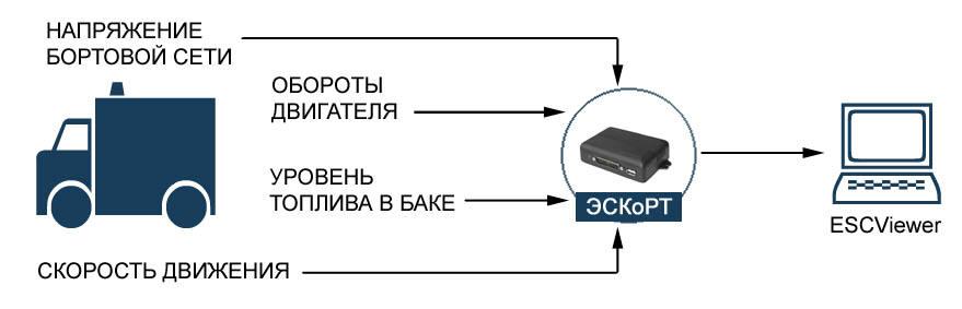 система контроля расхода топлива и регистрации параметров движения